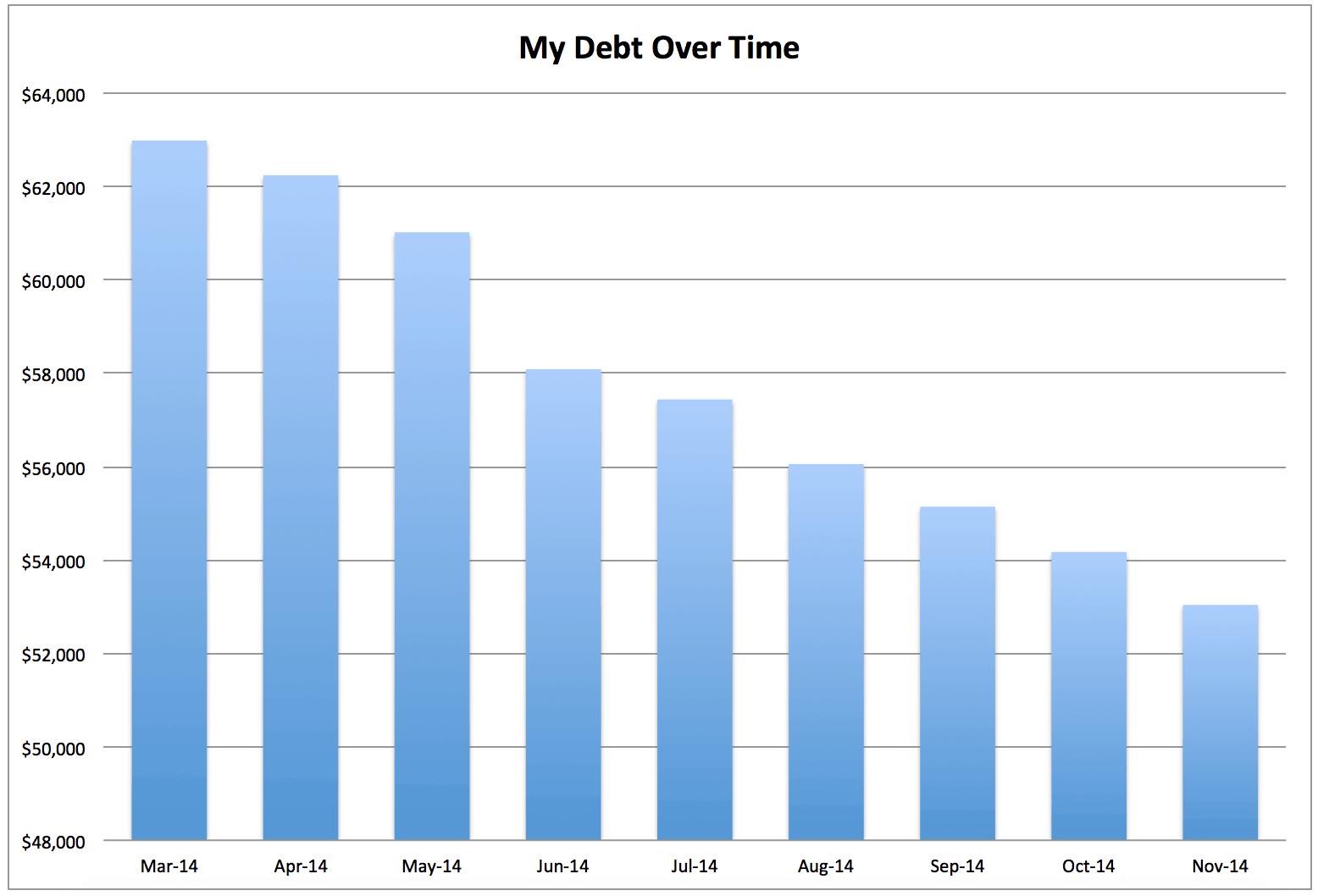 november debt reports