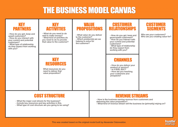 The easiest most effective business plan business model canvas business model canvas template wajeb Images