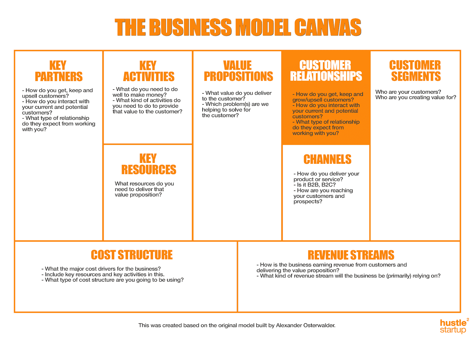 customer relationships canvas