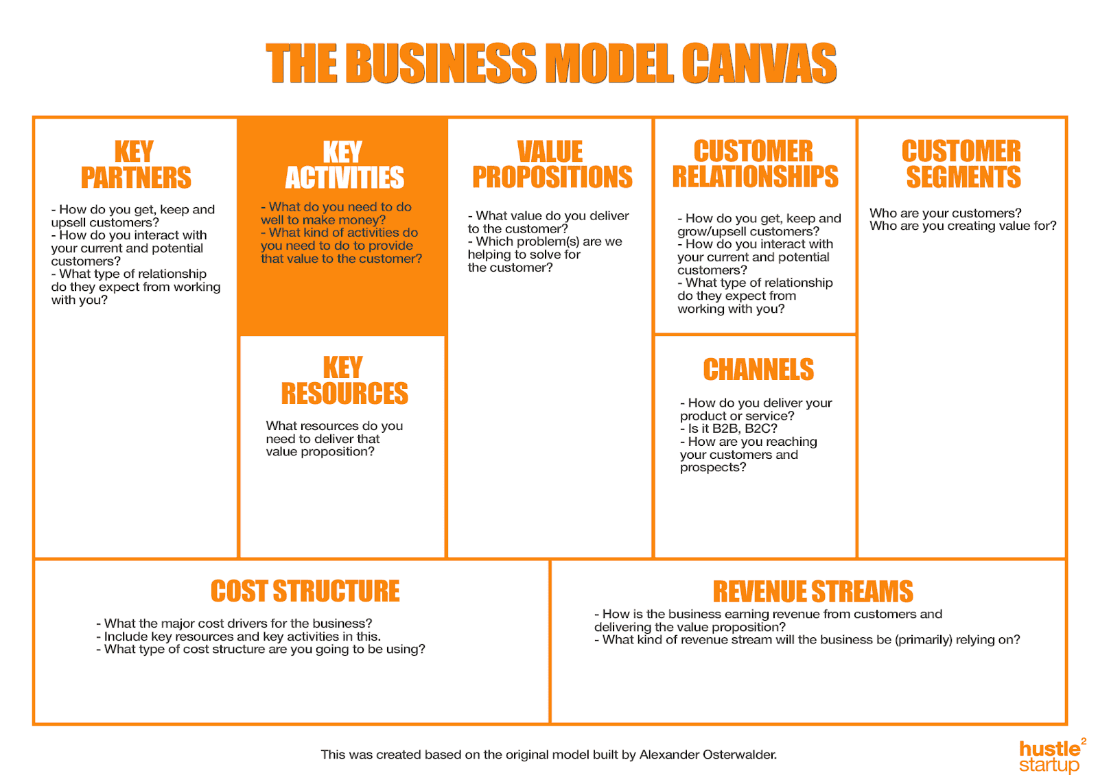 key activities canvas model